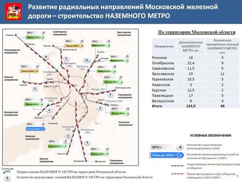 ярославское метро схема